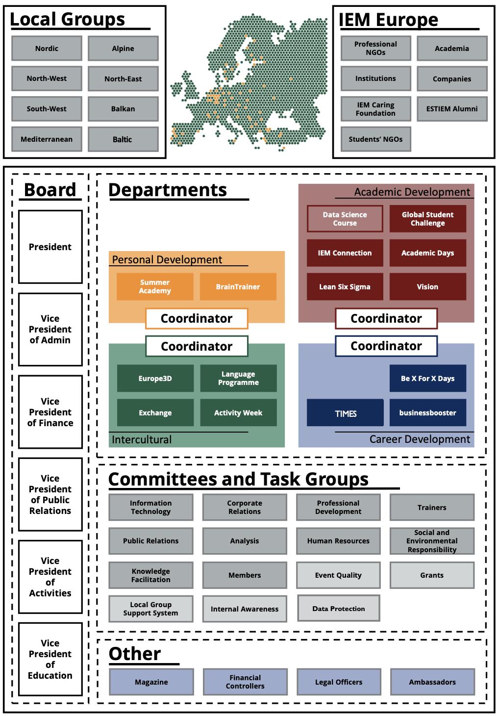 ESTIEM Structure. Updated in 2020